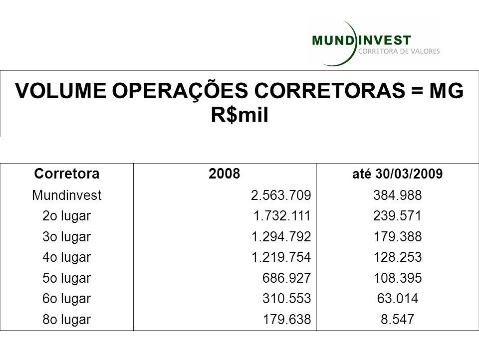 VOLUME OPERAÇÕES CORRETORAS = MG R$mil