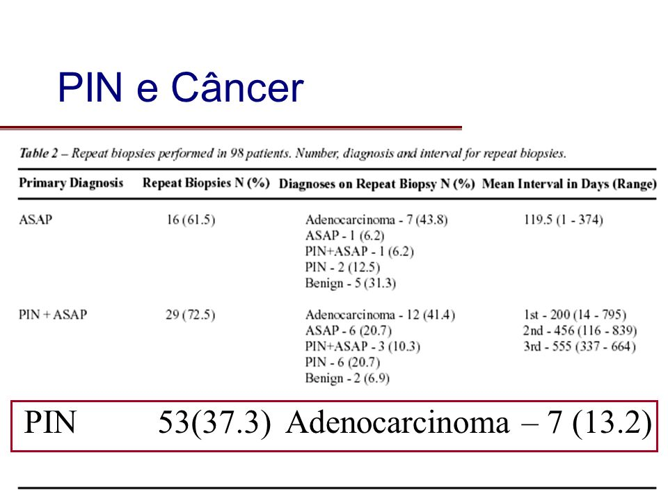 PIN e Câncer PIN 53(37.3) Adenocarcinoma – 7 (13.2)
