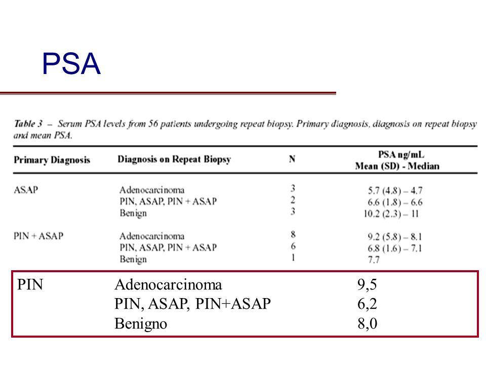 PSA PIN Adenocarcinoma 9,5 PIN, ASAP, PIN+ASAP 6,2 Benigno 8,0