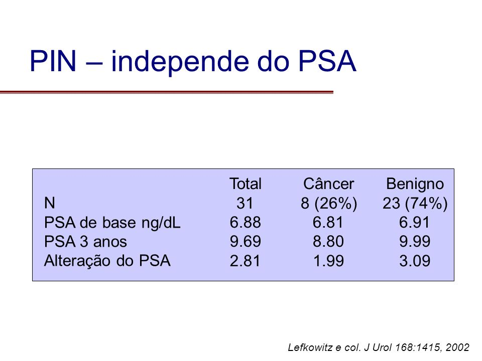 PIN – independe do PSA Total 31 6.88 9.69 2.81 Câncer 8 (26%) 6.81