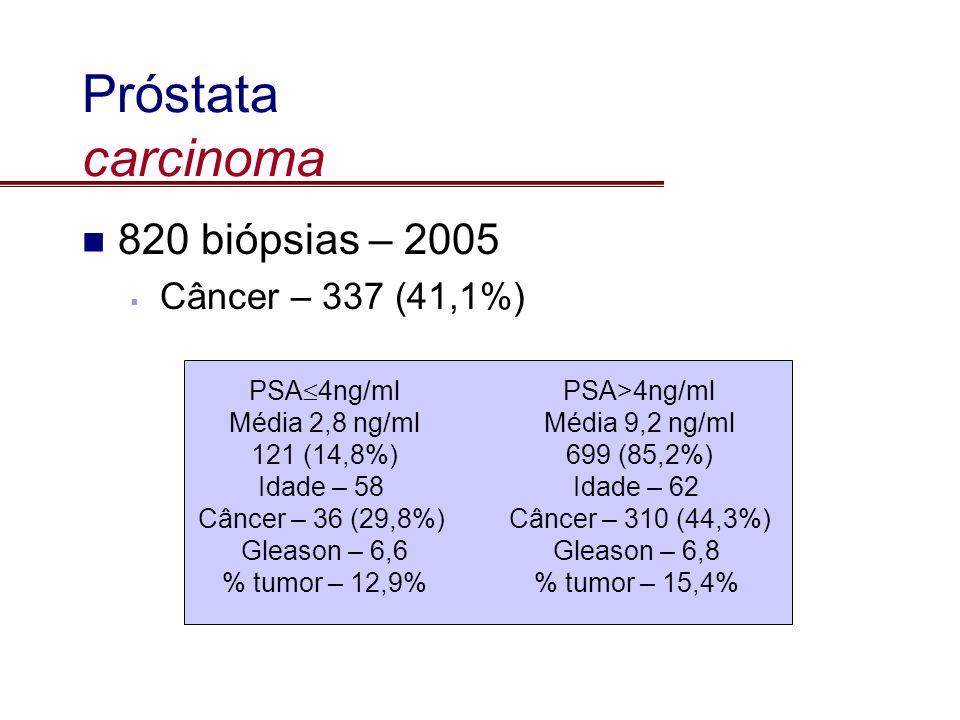 Próstata carcinoma 820 biópsias – 2005 Câncer – 337 (41,1%) PSA4ng/ml