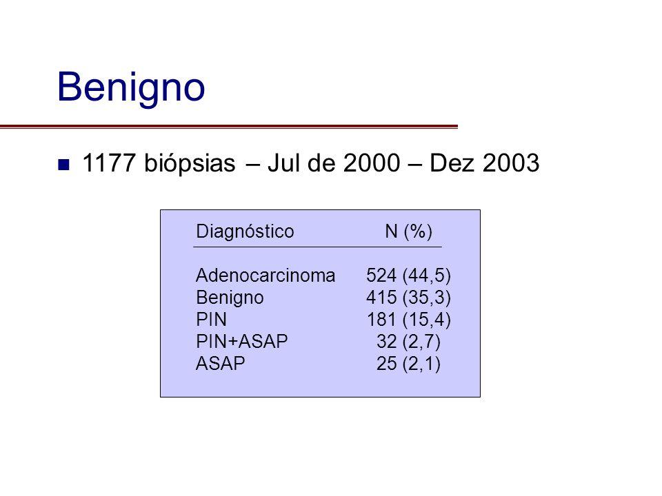 Benigno 1177 biópsias – Jul de 2000 – Dez 2003 Diagnóstico