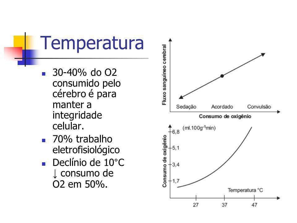 Temperatura 30-40% do O2 consumido pelo cérebro é para manter a integridade celular. 70% trabalho eletrofisiológico.