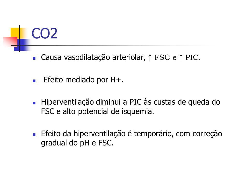 CO2 Causa vasodilatação arteriolar, ↑ FSC e ↑ PIC.
