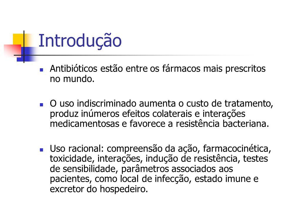 Introdução Antibióticos estão entre os fármacos mais prescritos no mundo.