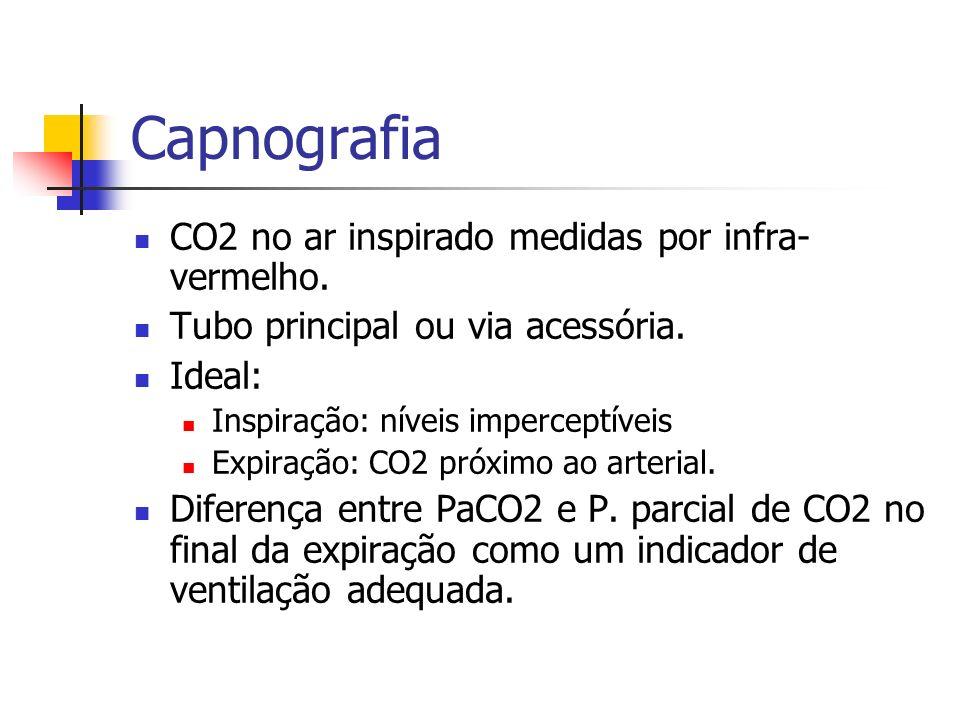 Capnografia CO2 no ar inspirado medidas por infra-vermelho.