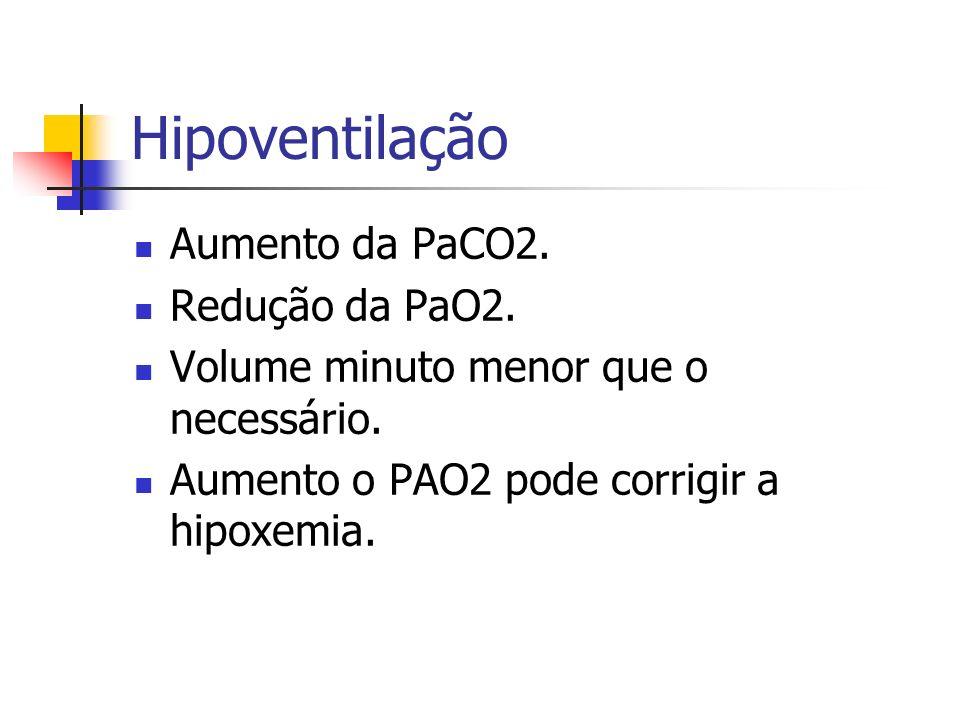 Hipoventilação Aumento da PaCO2. Redução da PaO2.