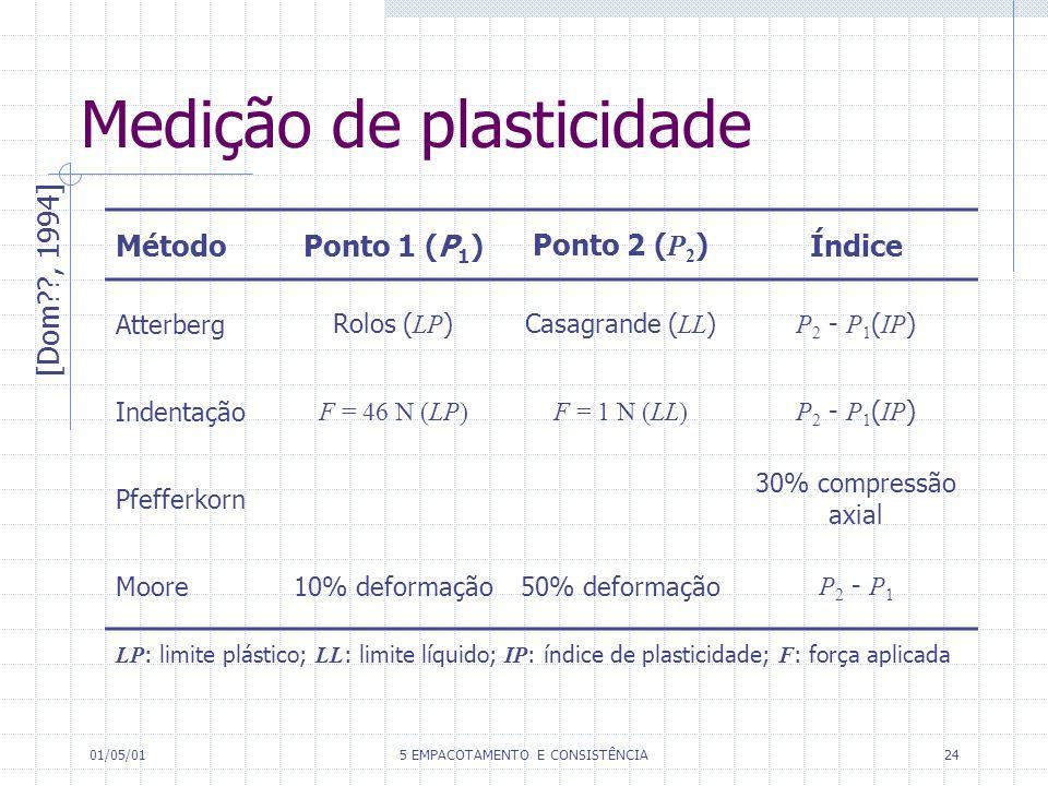 Medição de plasticidade