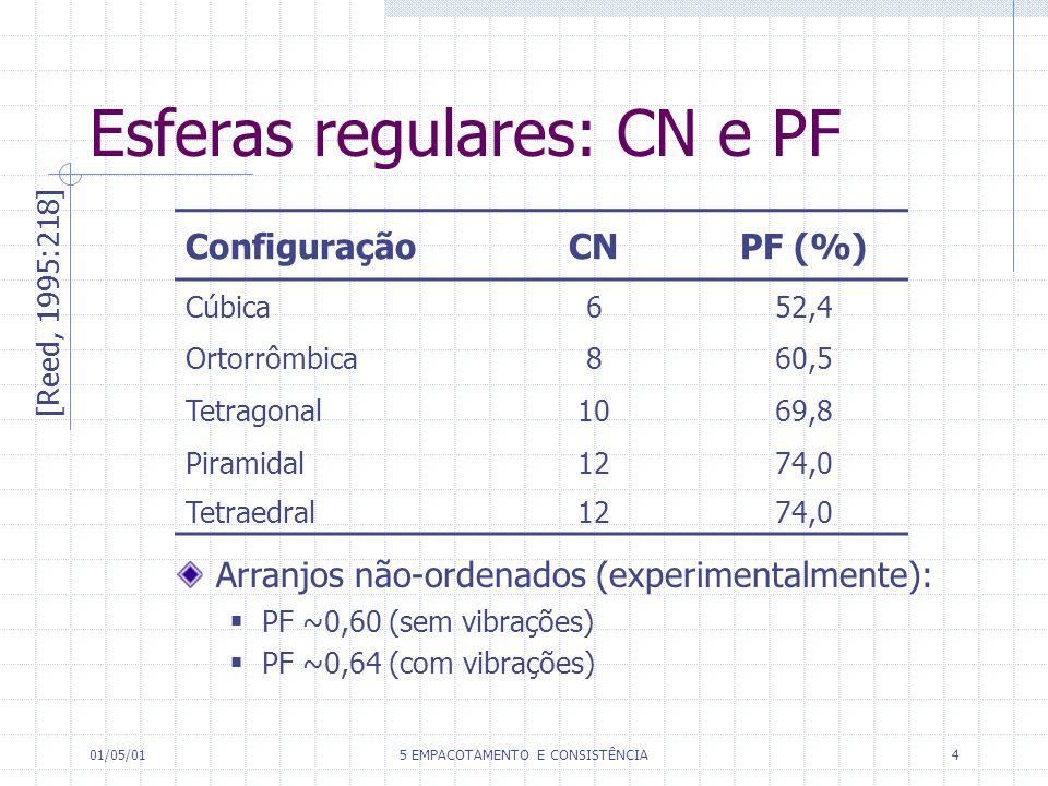 Esferas regulares: CN e PF