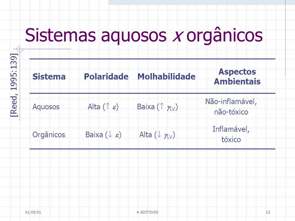 Sistemas aquosos x orgânicos