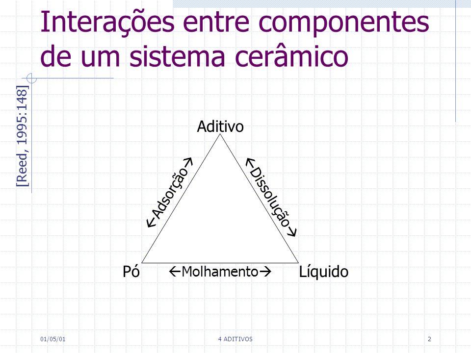 Interações entre componentes de um sistema cerâmico