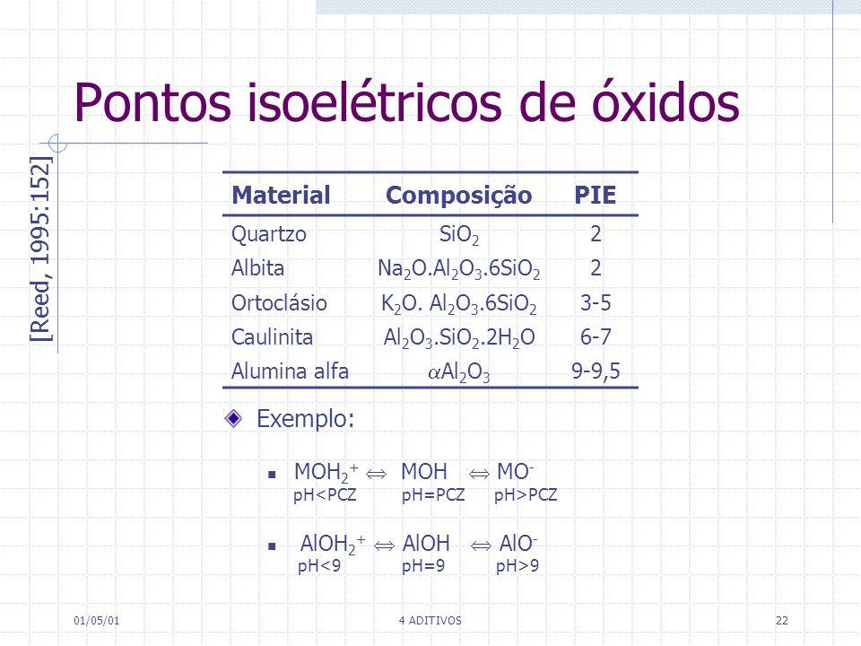 Pontos isoelétricos de óxidos
