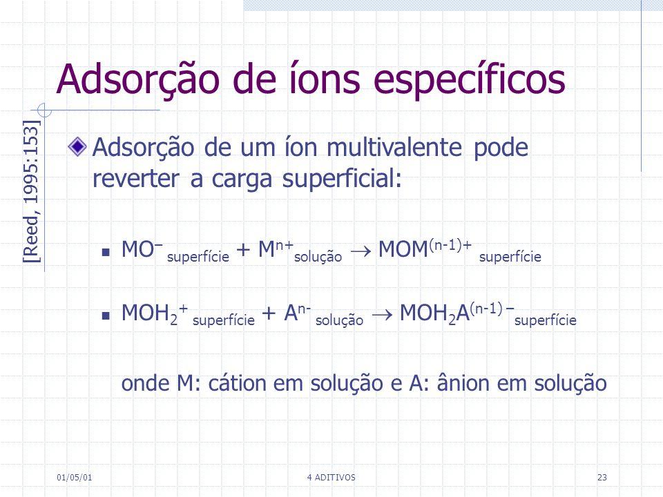 Adsorção de íons específicos