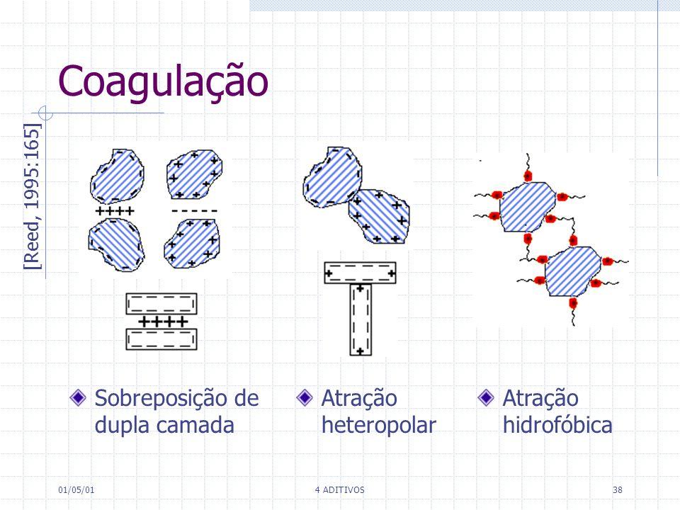 Coagulação Sobreposição de dupla camada Atração heteropolar