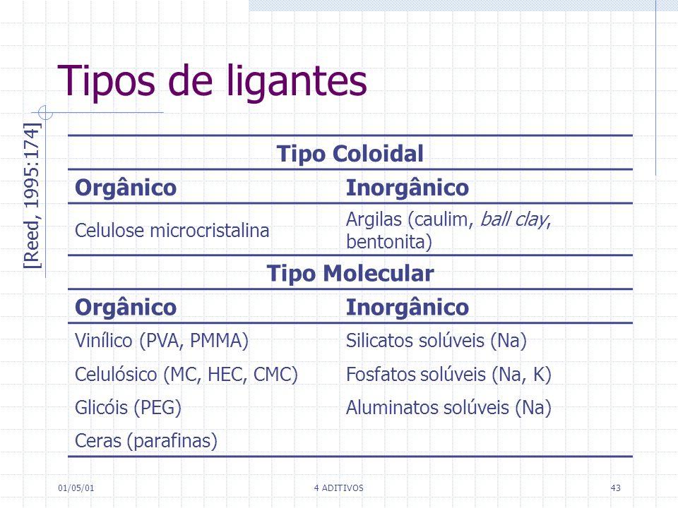 Tipos de ligantes Tipo Coloidal Orgânico Inorgânico Tipo Molecular