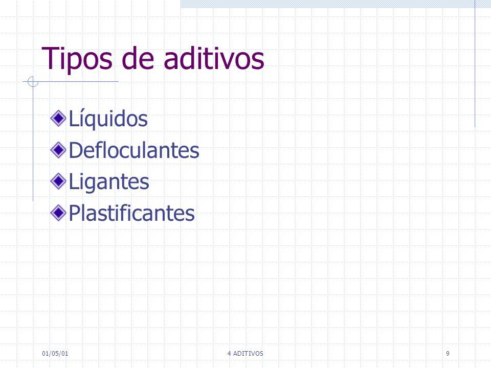 Tipos de aditivos Líquidos Defloculantes Ligantes Plastificantes