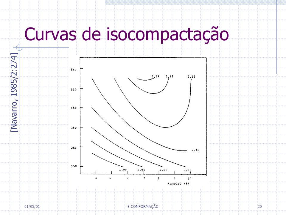 Curvas de isocompactação