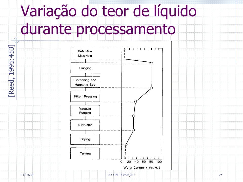 Variação do teor de líquido durante processamento