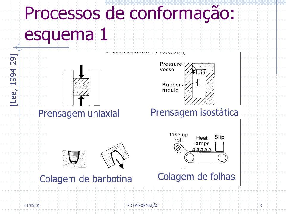 Processos de conformação: esquema 1