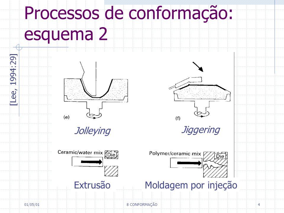 Processos de conformação: esquema 2