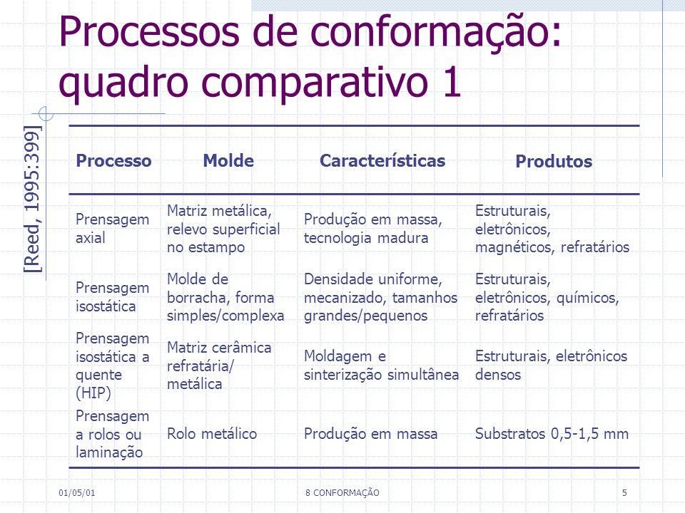 Processos de conformação: quadro comparativo 1