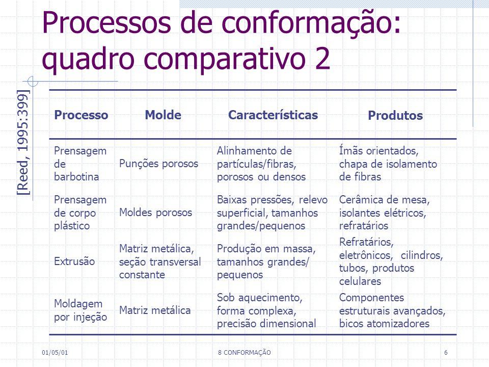 Processos de conformação: quadro comparativo 2