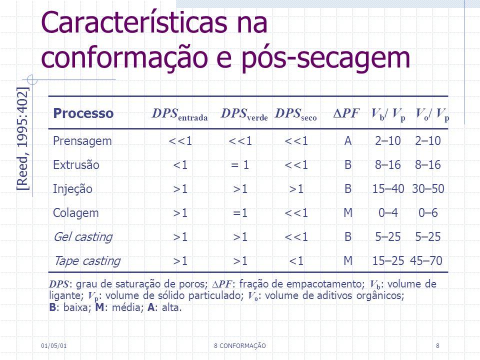 Características na conformação e pós-secagem