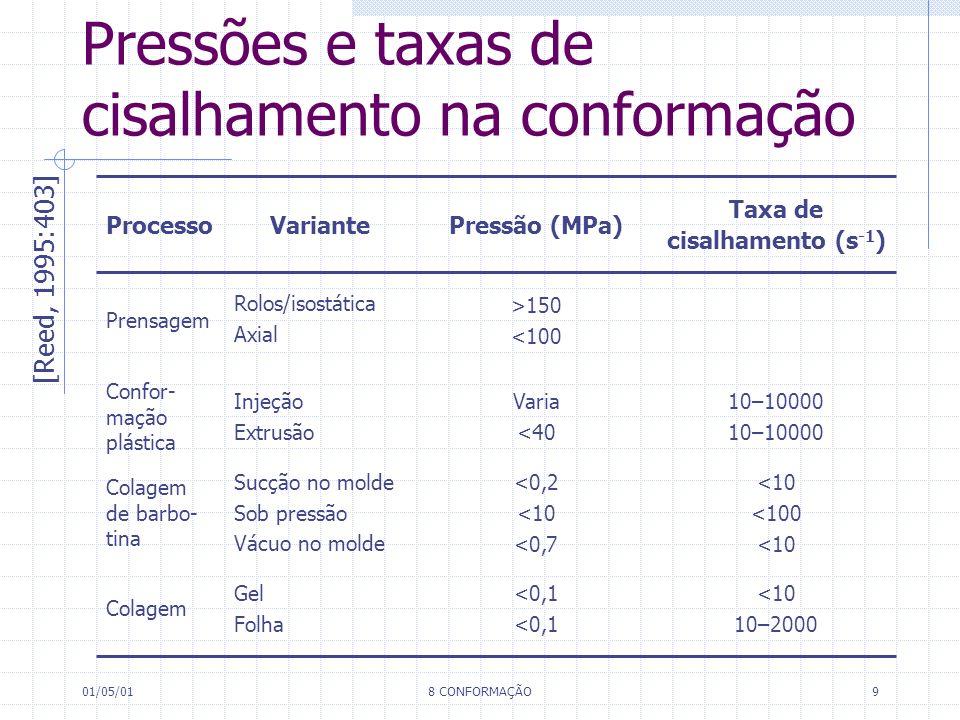 Pressões e taxas de cisalhamento na conformação