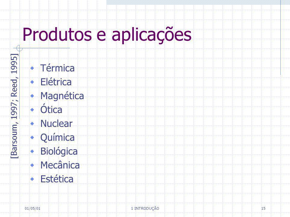 Produtos e aplicações Térmica Elétrica Magnética Ótica Nuclear Química