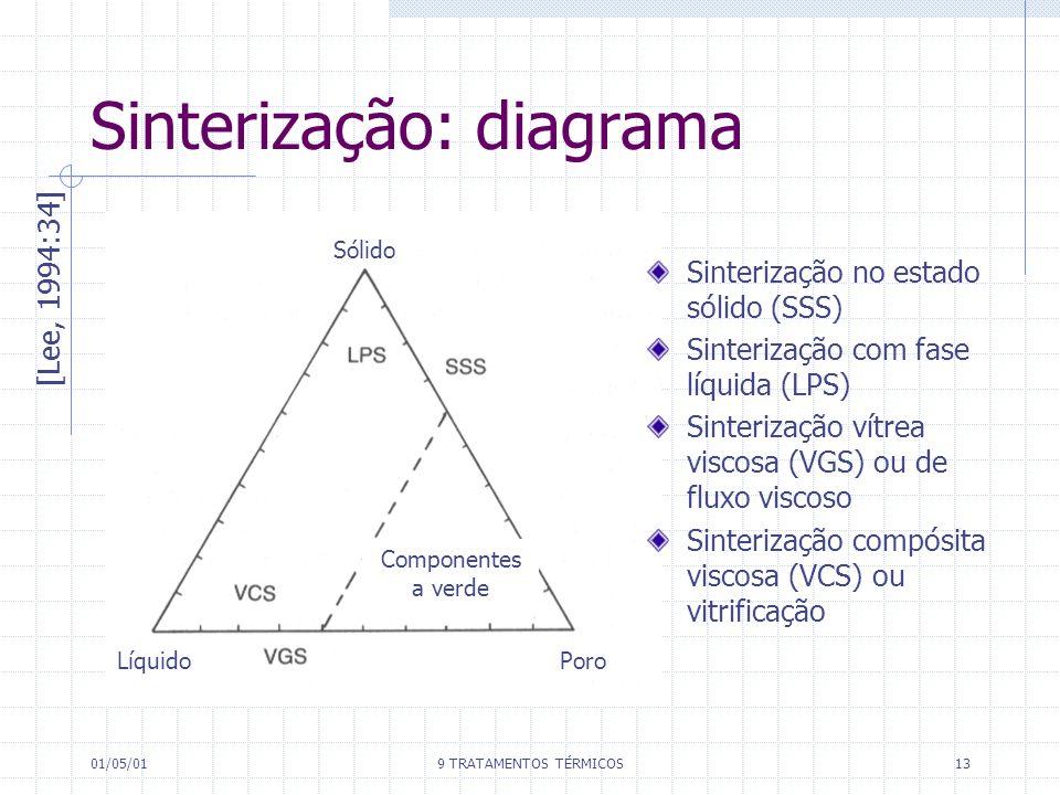 Sinterização: diagrama