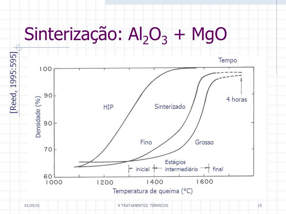 Sinterização: Al2O3 + MgO