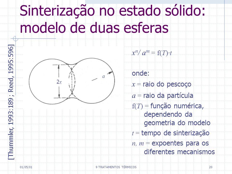 Sinterização no estado sólido: modelo de duas esferas