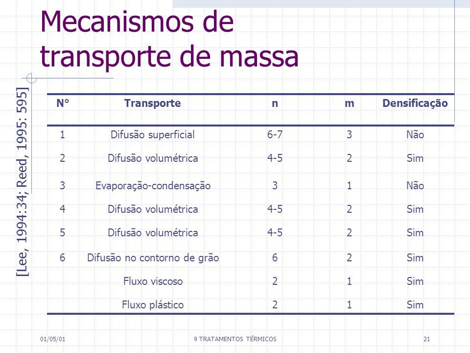 Mecanismos de transporte de massa
