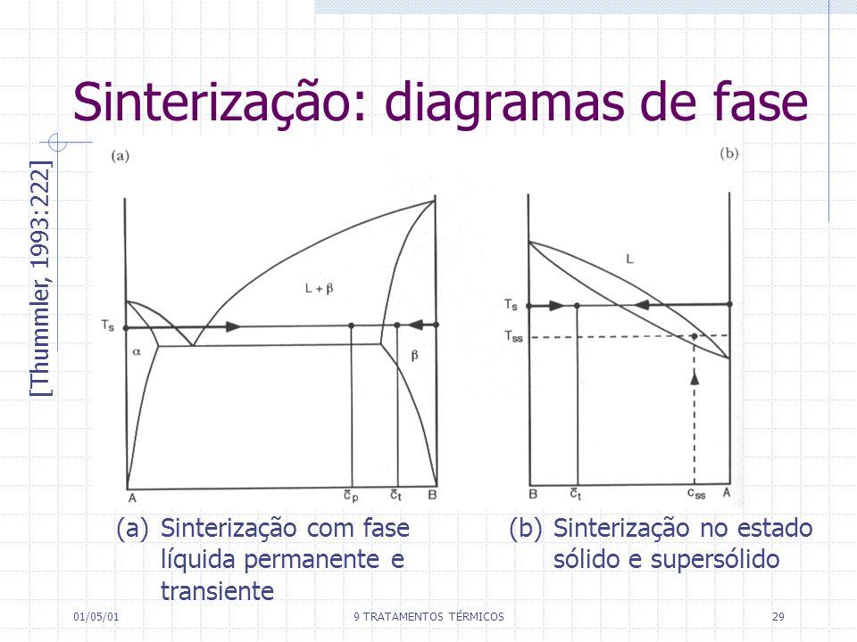 Sinterização: diagramas de fase