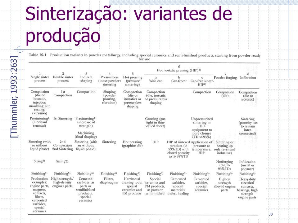 Sinterização: variantes de produção