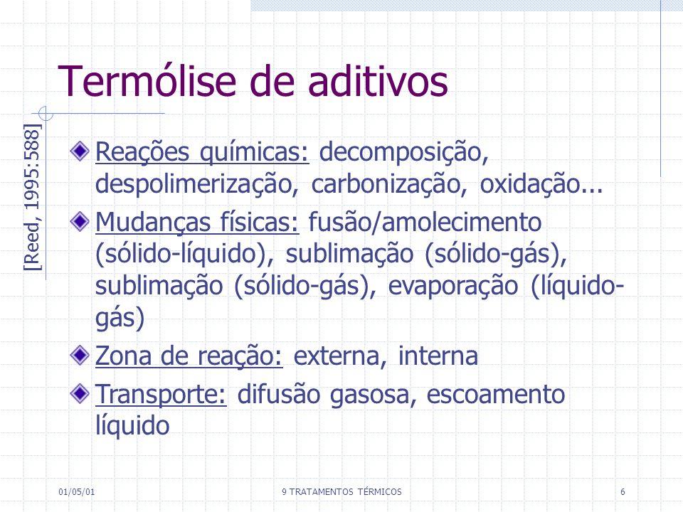 Termólise de aditivos Reações químicas: decomposição, despolimerização, carbonização, oxidação...