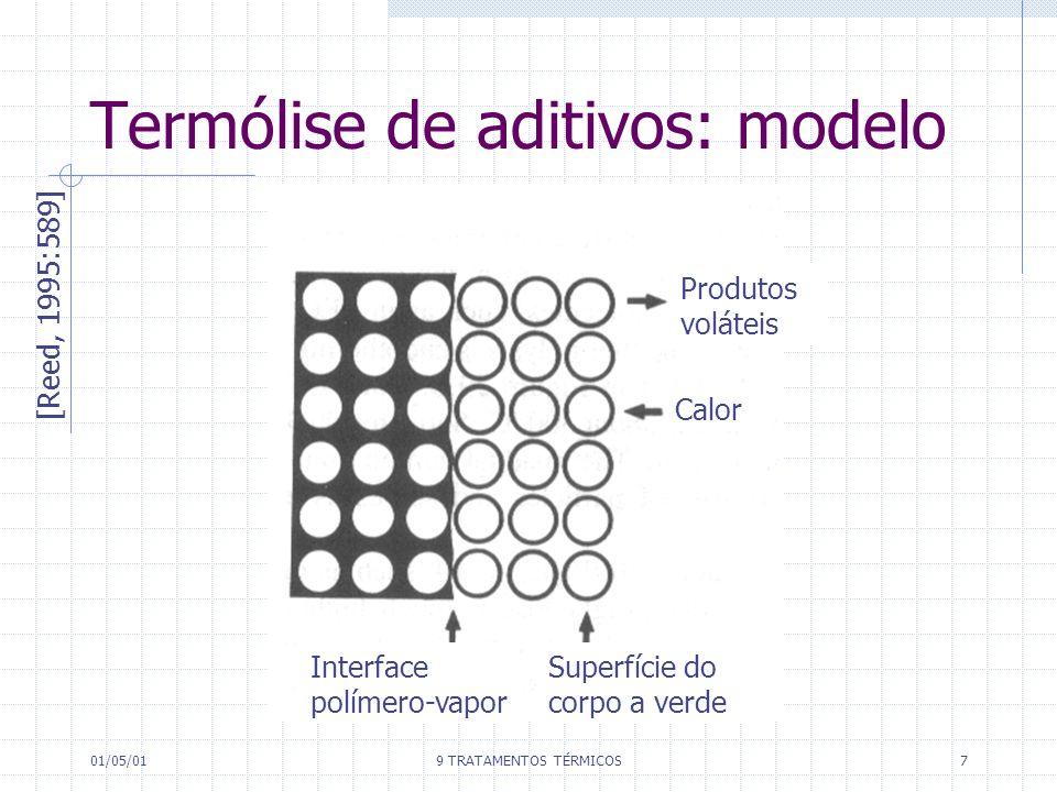 Termólise de aditivos: modelo