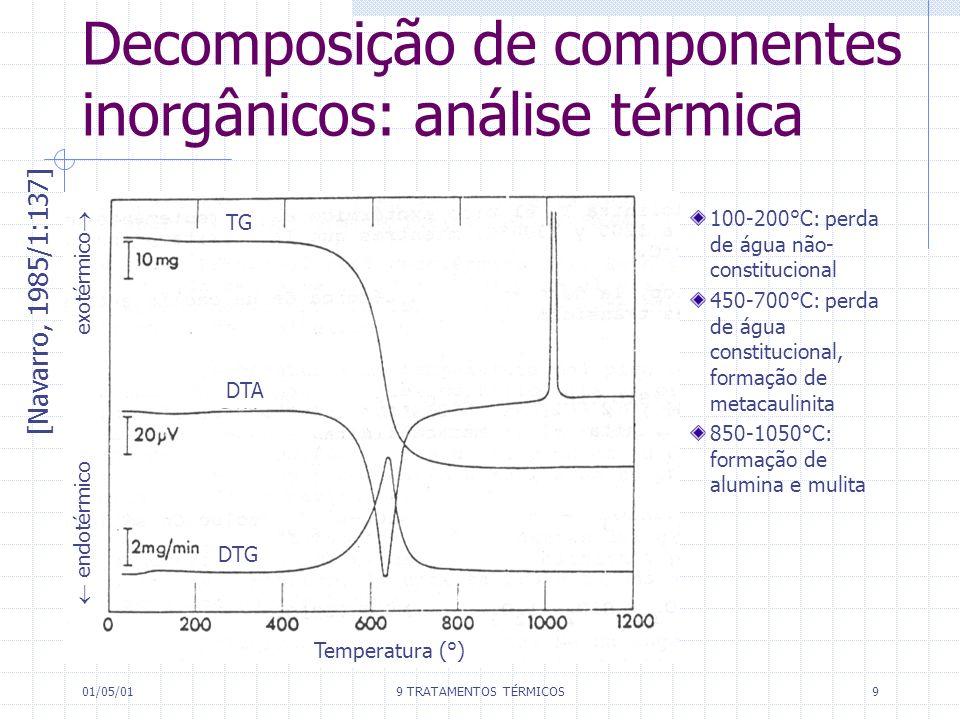Decomposição de componentes inorgânicos: análise térmica