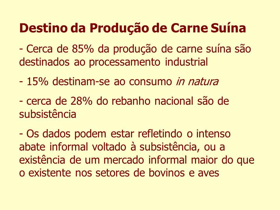 Destino da Produção de Carne Suína