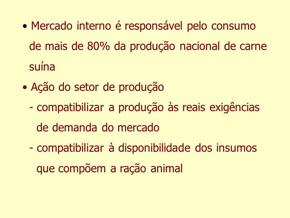 Mercado interno é responsável pelo consumo