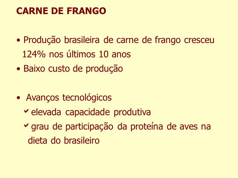 CARNE DE FRANGO Produção brasileira de carne de frango cresceu. 124% nos últimos 10 anos. Baixo custo de produção.