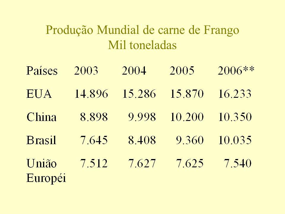 Produção Mundial de carne de Frango Mil toneladas