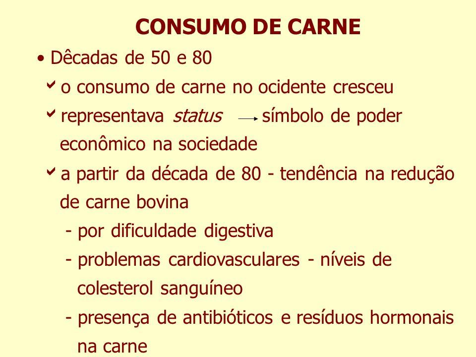 CONSUMO DE CARNE Dêcadas de 50 e 80