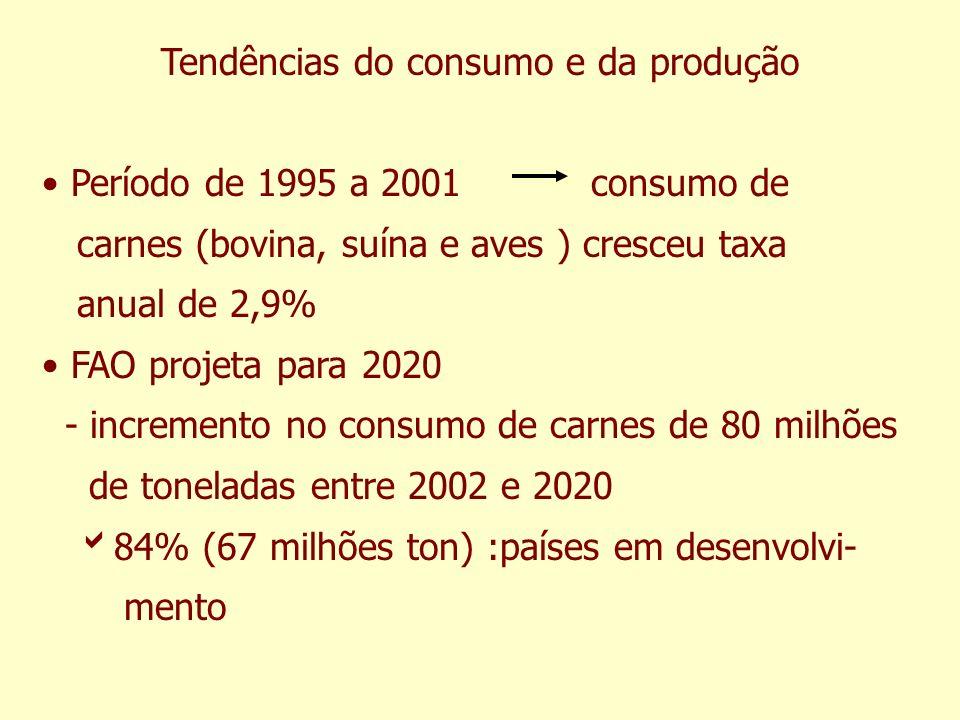 Tendências do consumo e da produção