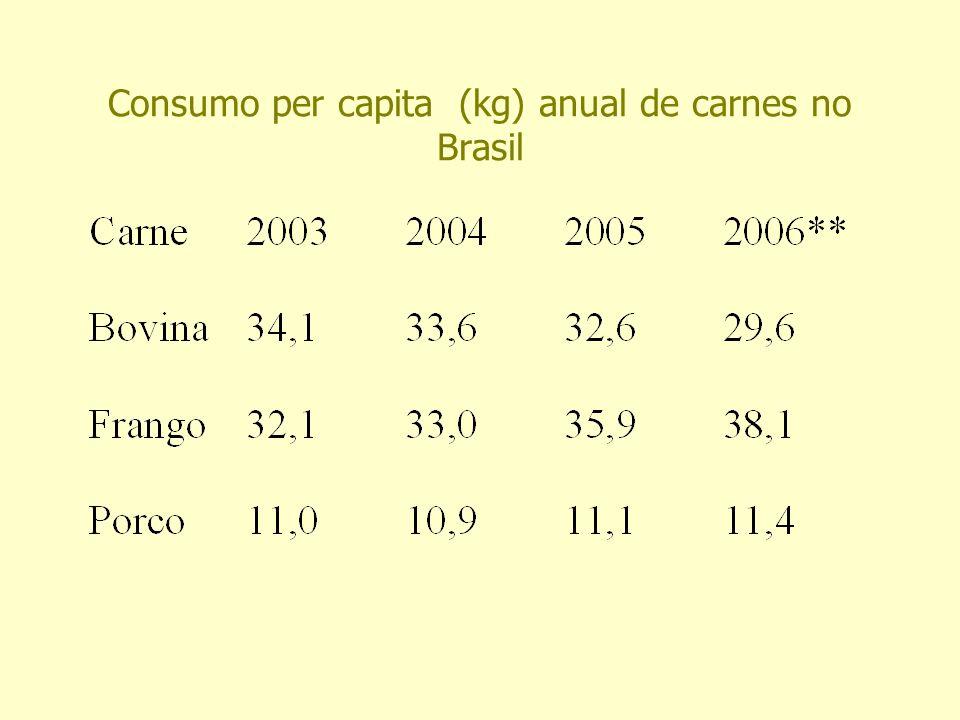 Consumo per capita (kg) anual de carnes no Brasil