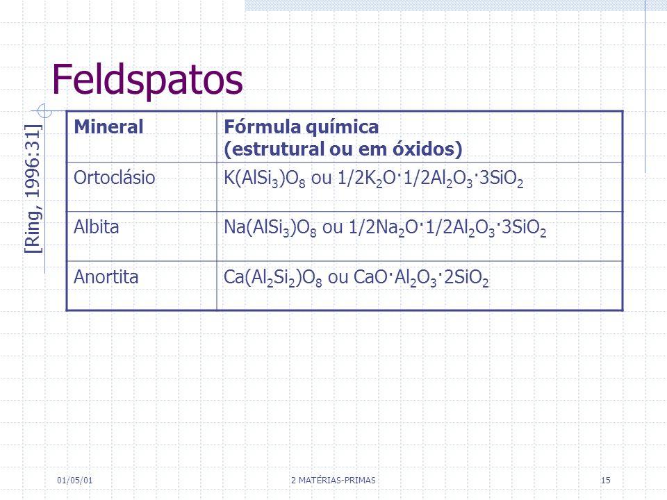 Feldspatos Mineral Fórmula química (estrutural ou em óxidos)