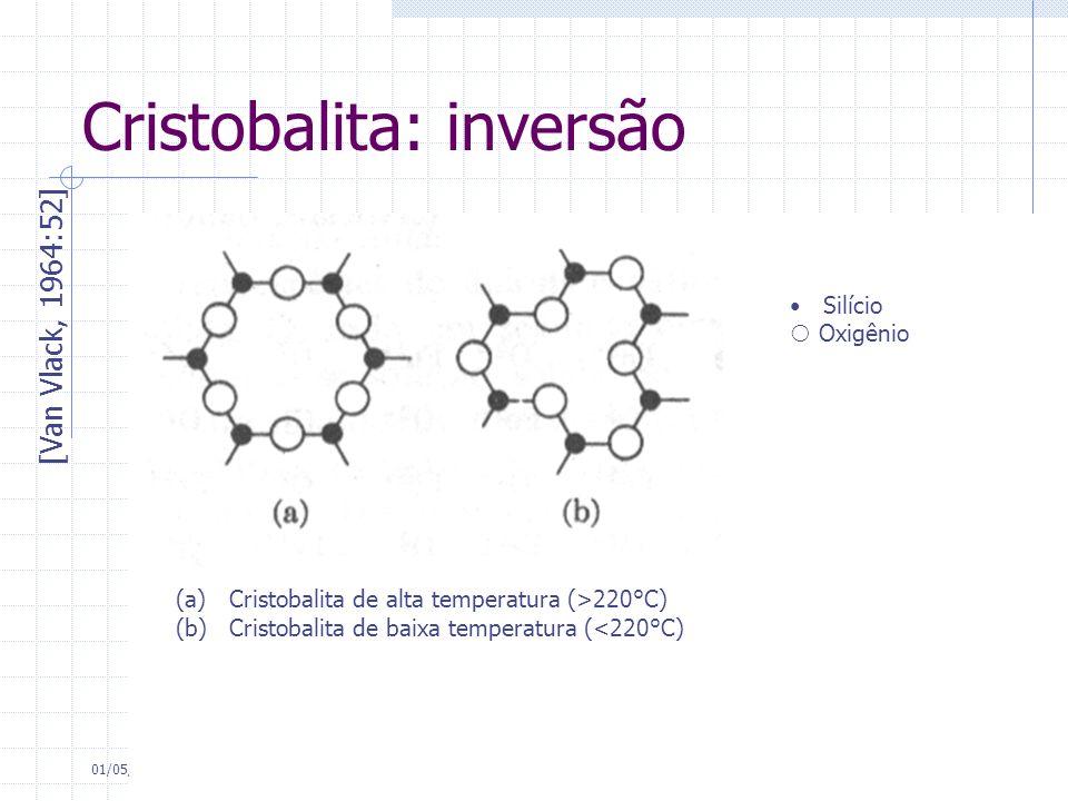 Cristobalita: inversão