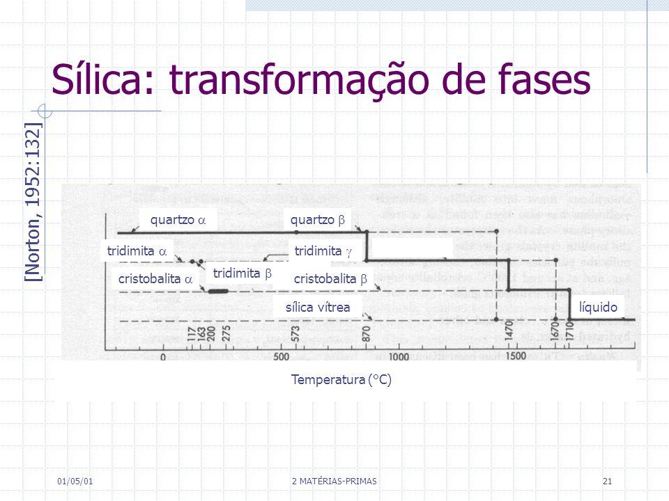 Sílica: transformação de fases