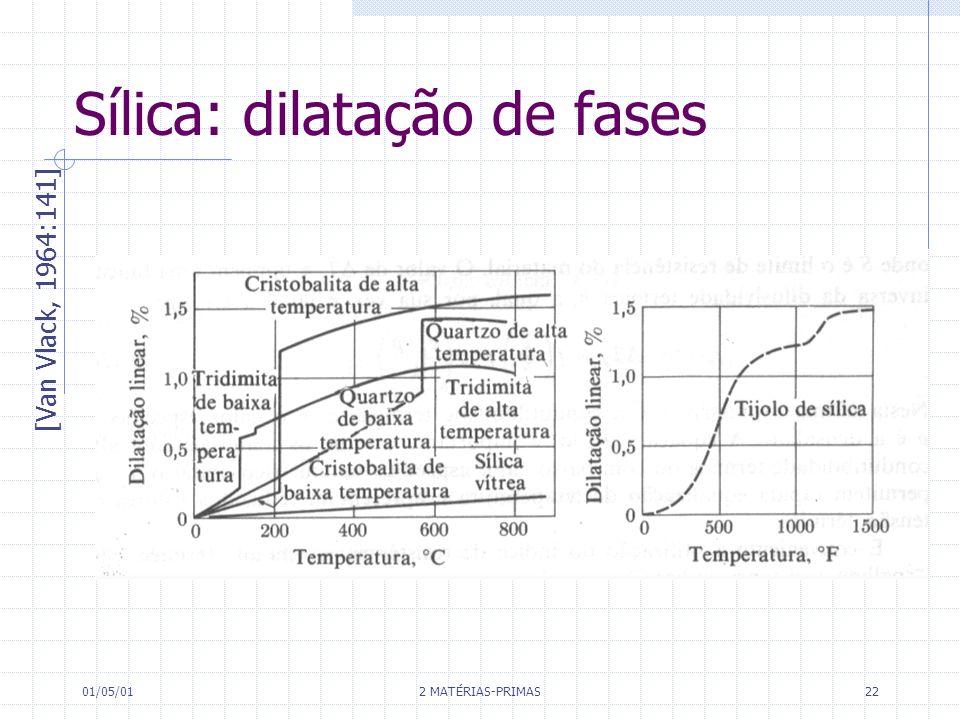 Sílica: dilatação de fases