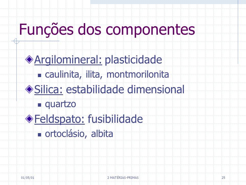 Funções dos componentes